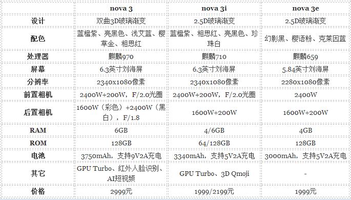 华为nova 3、nova 3i、nova 3e有什么区别?三款手机详情比对-品牌手机维修网